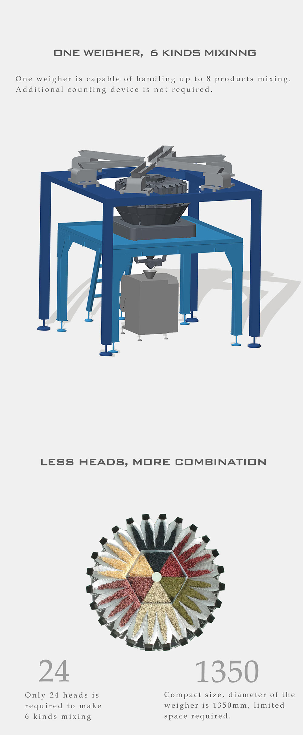 mix multihead weighers